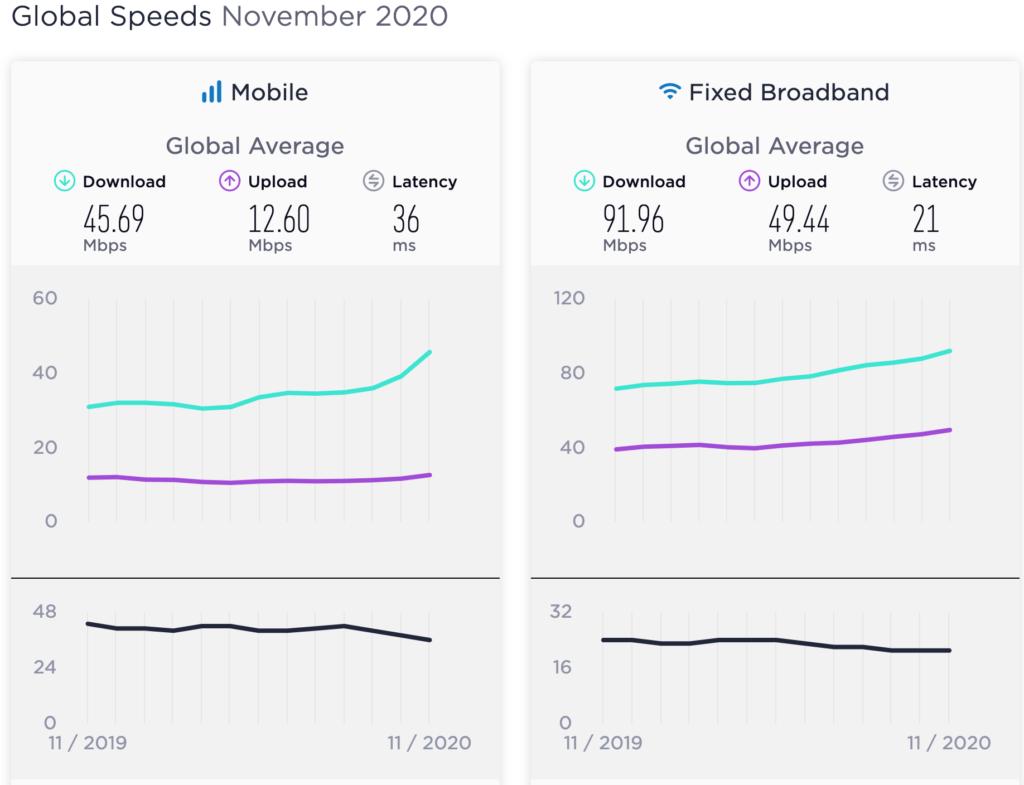 Speed test global index