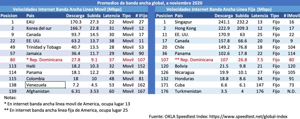 Internet banda ancha global nov20