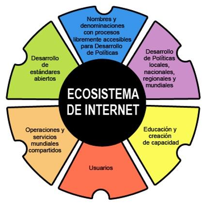 Ecosistema de Internet